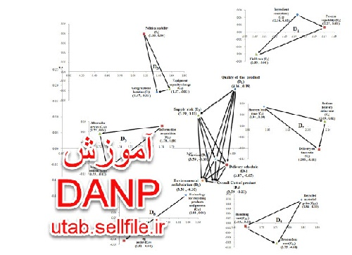 388630 - آموزش تکنیک DANP ،آموزش روش ترکیبی تکنیک های دیمتل DEMATEL  و ANP، همراه با مثال حل شده بصورت گام به گام،
